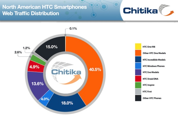 HTC One M8 gặp nạn